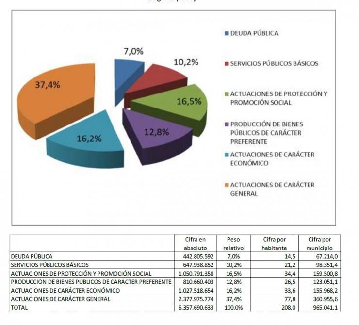 diputaciones
